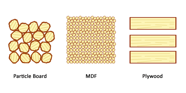 Micro Density Fiberboard ~ Is particle board a good material for shelves